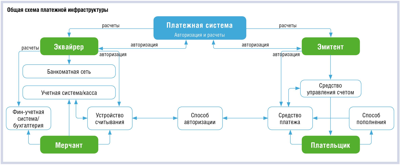 Платежная система в схемах