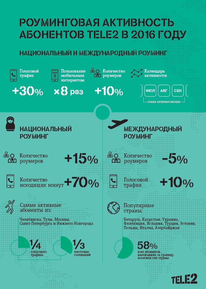 Visa поменять рубли на доллары в минске